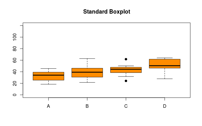 Boxplots with ggplot2 – Dami's blog full of codes